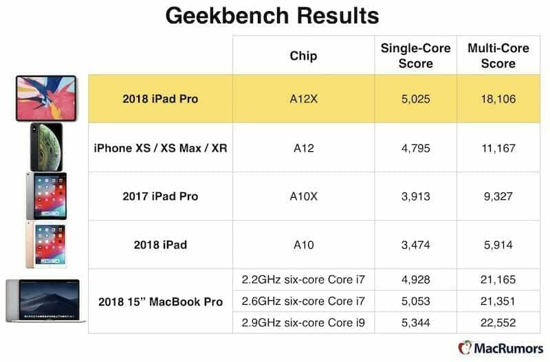 geekbench ipad pro macbook pro