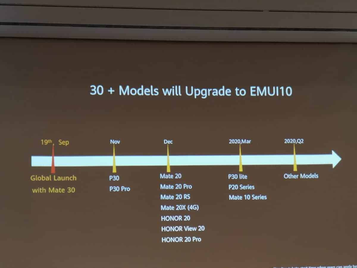 Huawei Blog Huawei Update Timeline Android EMUI 10