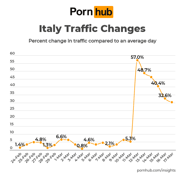 pornhub-insights-corona-virus-italy