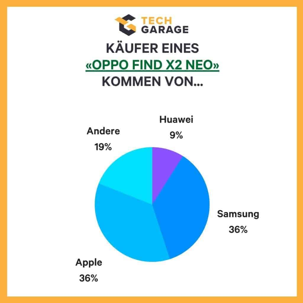 OPPO Grafik 2 Marktanteile und Wechsel der Hersteller Find X2 Neo